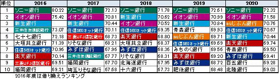 住宅ローン「総合満足度」ランキング(経年変化)2016-2020