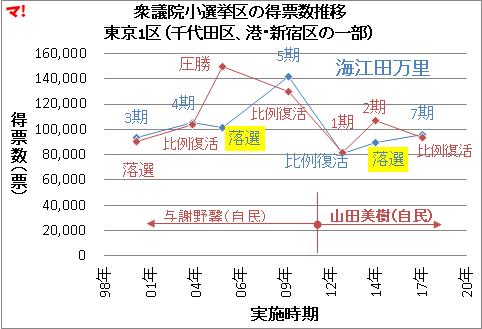 衆議院小選挙区の得票数推移 東京1区(千代田区、港・新宿区の一部)
