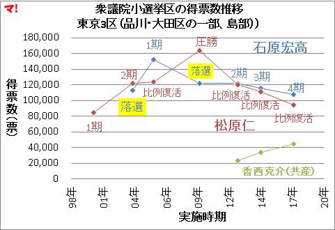 衆議院小選挙区の得票数推移 東京3区(品川・大田区の一部、島部))