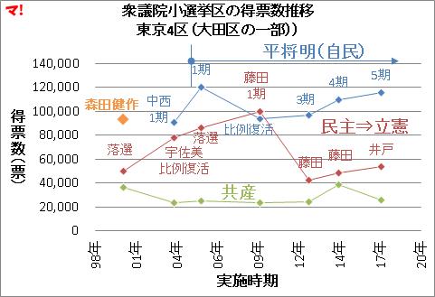 衆議院小選挙区の得票数推移 東京4区(大田区の一部))