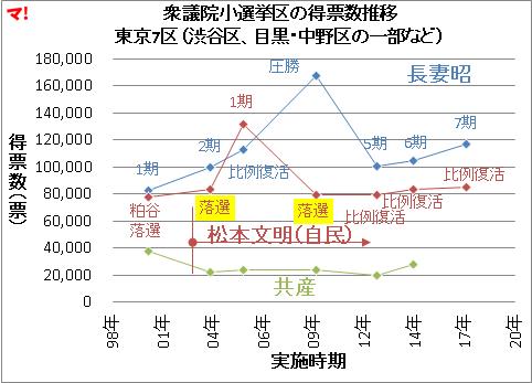 衆議院小選挙区の得票数推移 東京7区(渋谷区、目黒・中野区の一部など)