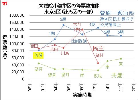 衆議院小選挙区の得票数推移 東京9区(練馬区の一部)