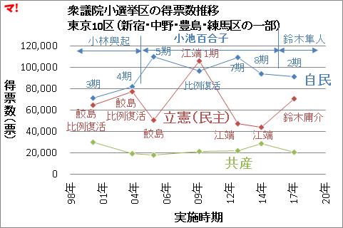 衆議院小選挙区の得票数推移 東京10区(新宿・中野・豊島・練馬区の一部)