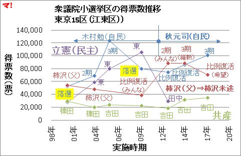 衆議院小選挙区の得票数推移 東京15区(江東区))
