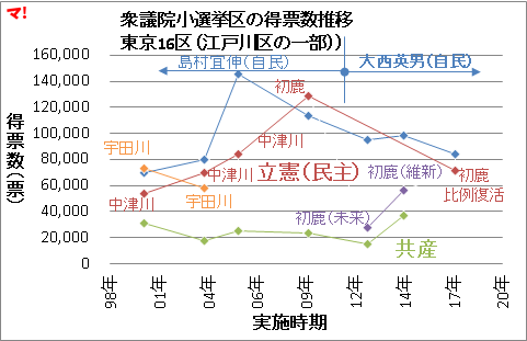 衆議院小選挙区の得票数推移 東京16区(江戸川区の一部))