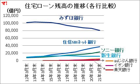 住宅ローン残高の推移(各行比較)