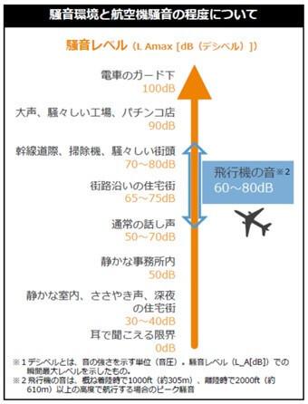 騒音環境と航空機騒音の程度について