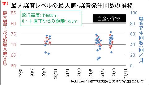 最大騒音レベルの最大値・騒音発生回数の推移
