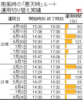 """""""南風時の「悪天時」ルート 運用切り替え実績"""""""