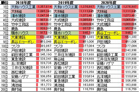 建設会社ランキング(建築部門の売上高)2018-2020