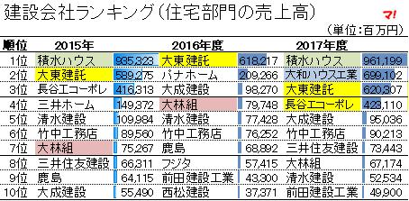 建設会社ランキング(住宅部門の売上高)2015-2017