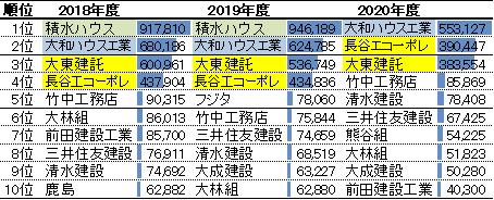 建設会社ランキング(住宅部門の売上高)2018-2020