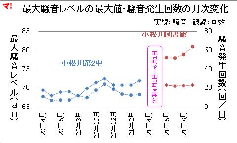 最大騒音レベルの最大値・騒音発生回数の月次変化