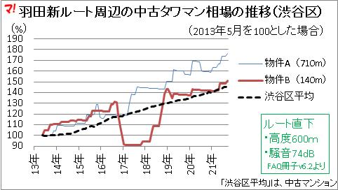 羽田新ルート周辺の中古タワマン相場の推移(渋谷区)