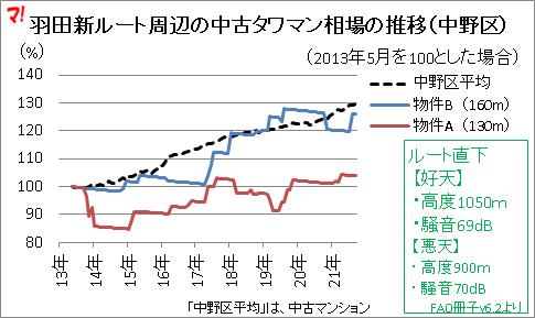 羽田新ルート周辺の中古タワマン相場の推移(中野区)