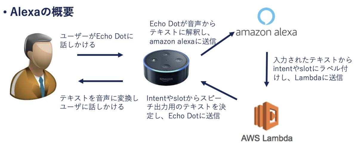 Alexaの概要図