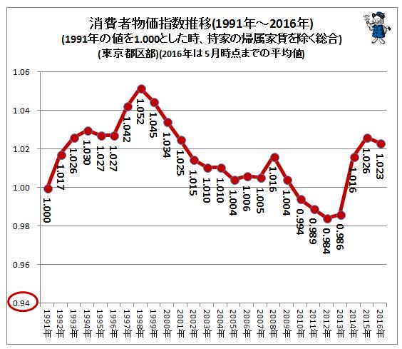 消費者物価指数。