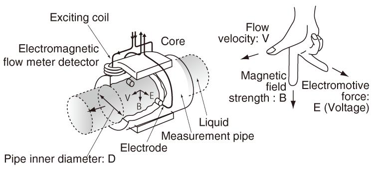 f:id:flow-meters:20180116170006p:plain