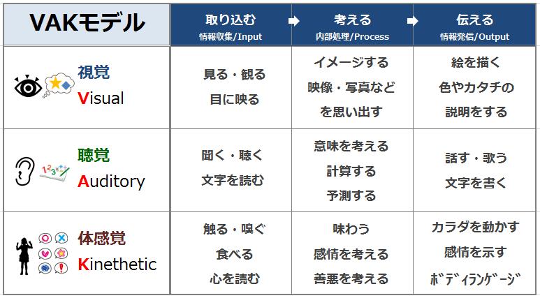 NLPのVAKモデルの表