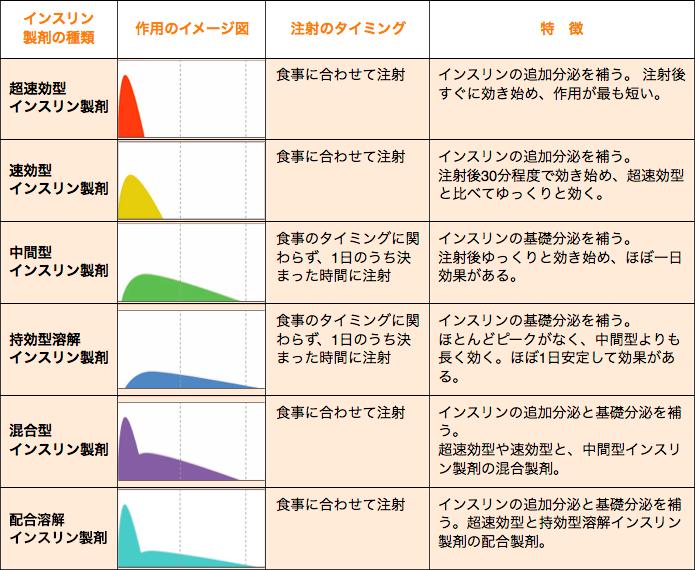インスリン製剤の種類と特徴をまとめた一覧表