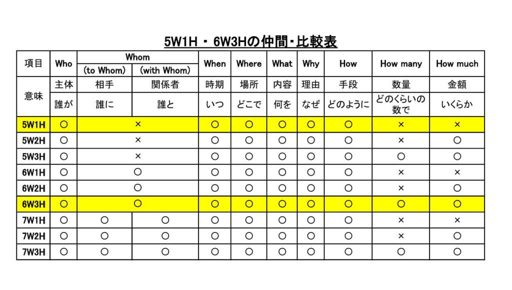 5W1Hから7W3Hまでを比較した表