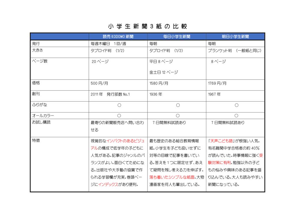 代表的な3社の特徴を比較した一覧表