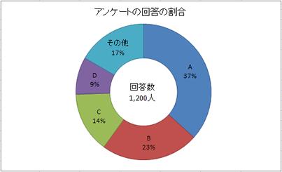 アンケートの回答の割合のドーナツグラフ