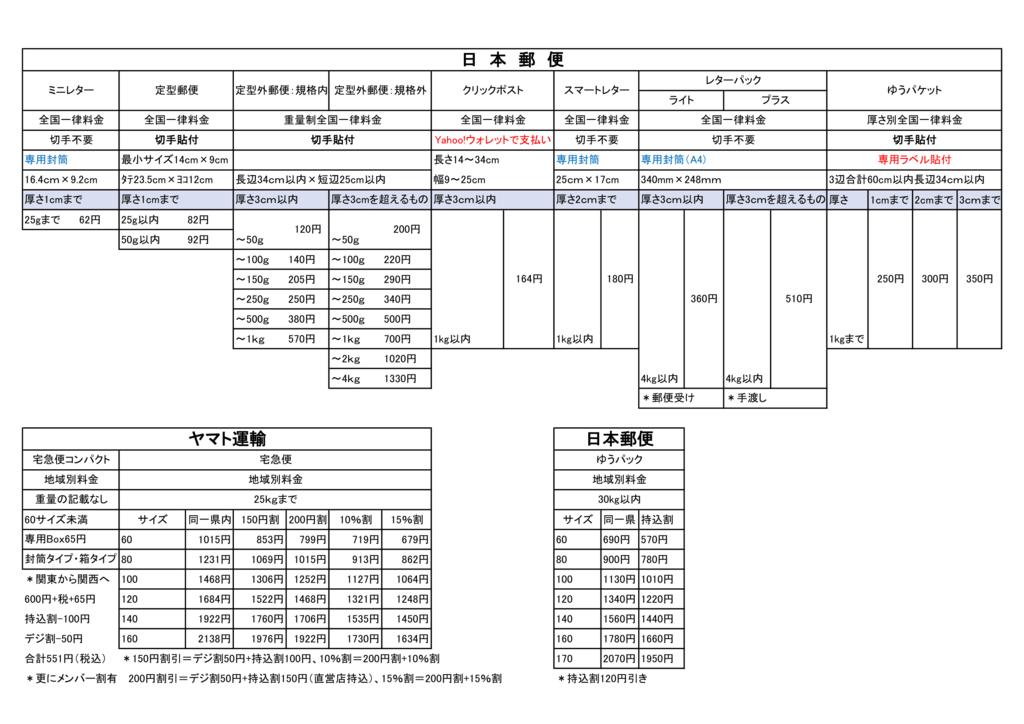 日本郵便とヤマト運輸の送料を比較するための詳しい一覧表