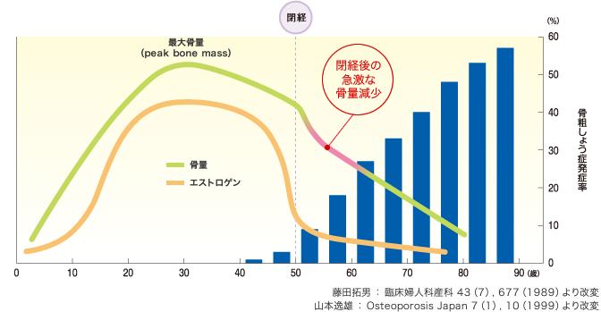 閉経前後の骨量の変化と骨粗しょう症発生率のグラフ