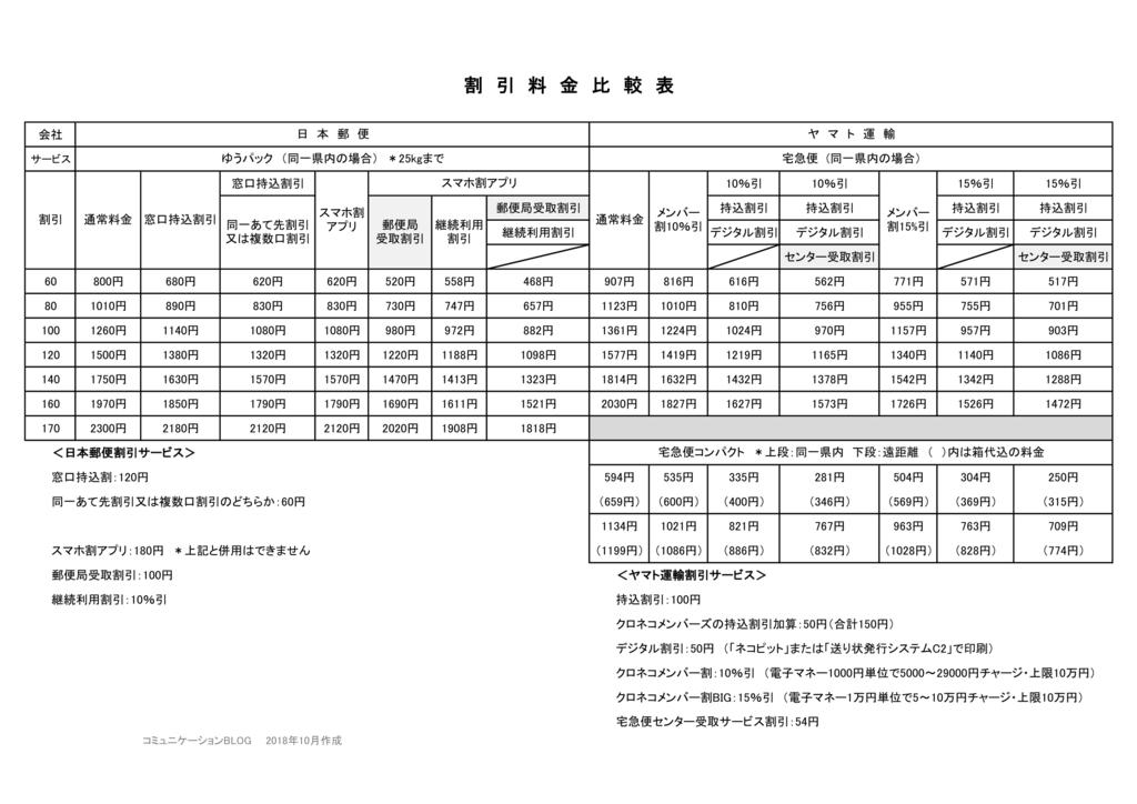 宅急便、宅急便コンパクト、ゆうパックの割引料金比較一覧表