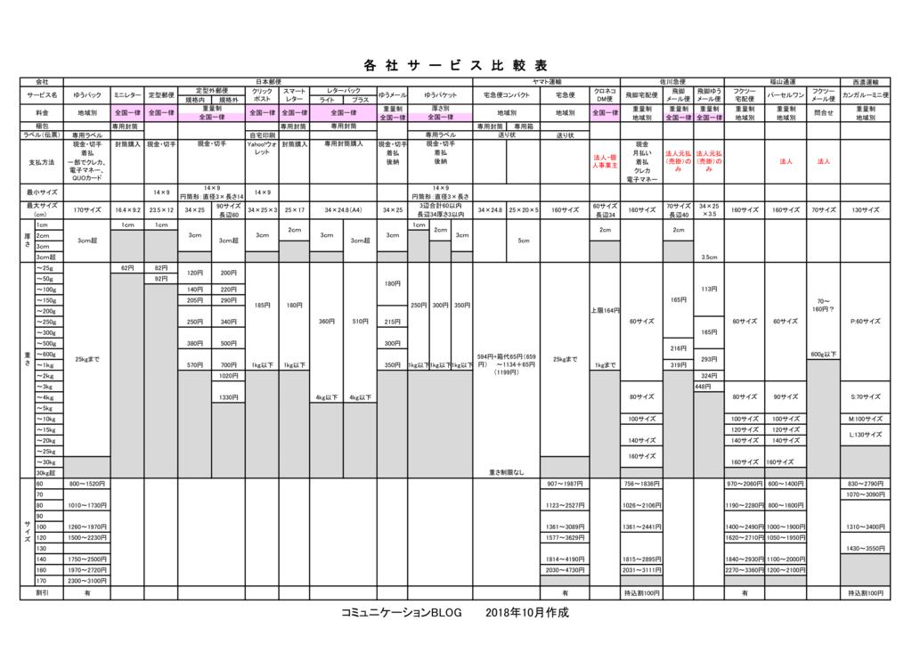 日本郵便、ヤマト運輸、佐川急便、福山通運、西濃運輸のサービス料金比較一覧表