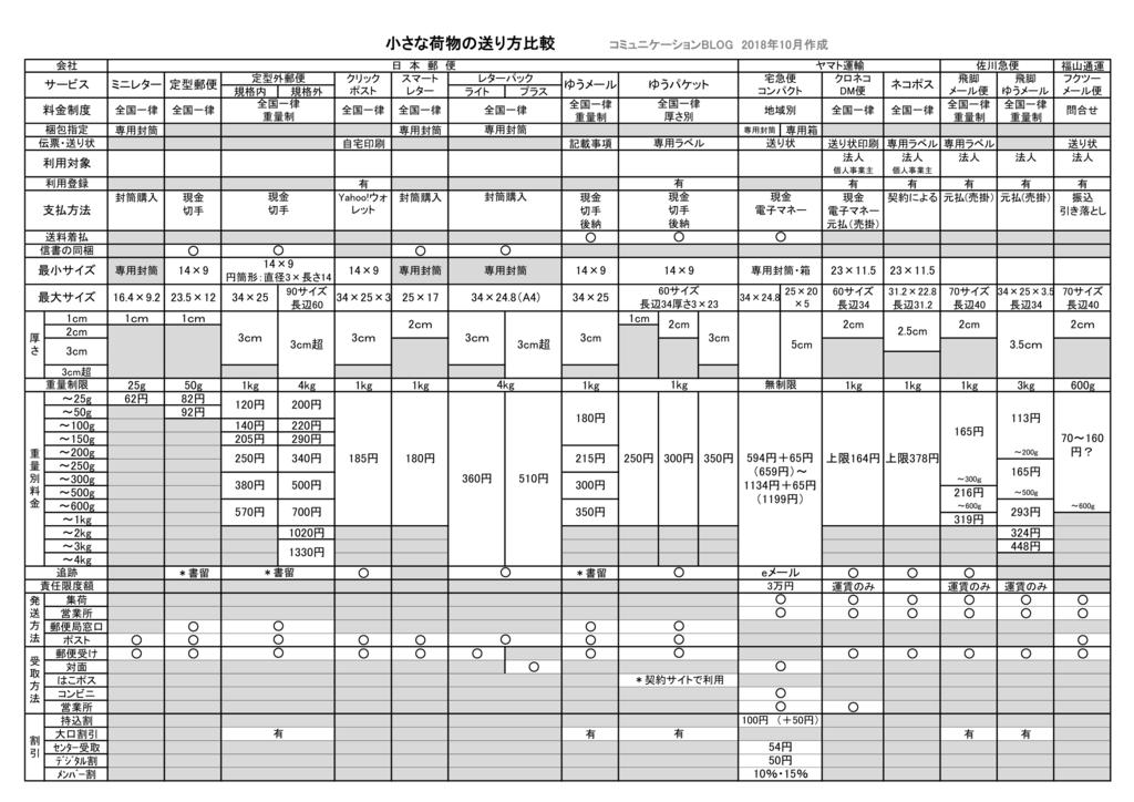 配送サービスの重さ、サイズ、追跡、補償、発送と受取、割引が全部わかる一覧表