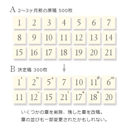 『箱男』原稿の変遷
