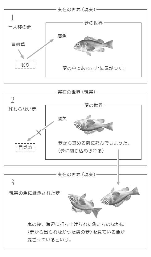 贋魚のお話 1~3