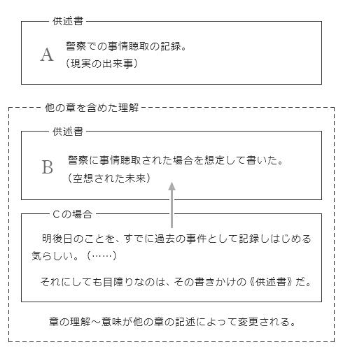 「供述書」の意味が他の章の記述によって変更される