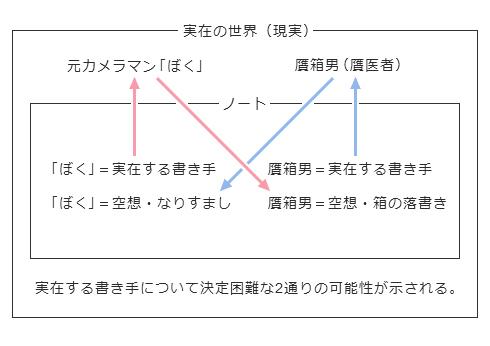 実在する書き手 元カメラマン「ぼく」 or 贋箱男(贋医者)