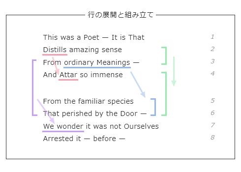 原詩1~8行目の展開と組み立て