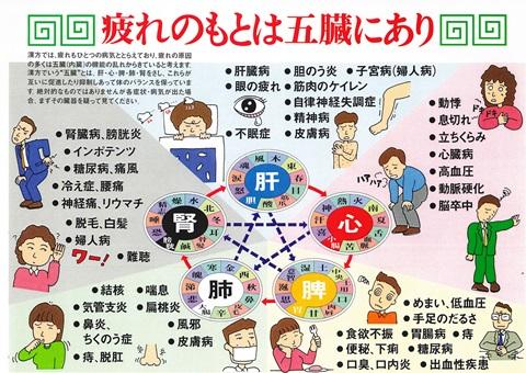 漢方の五行
