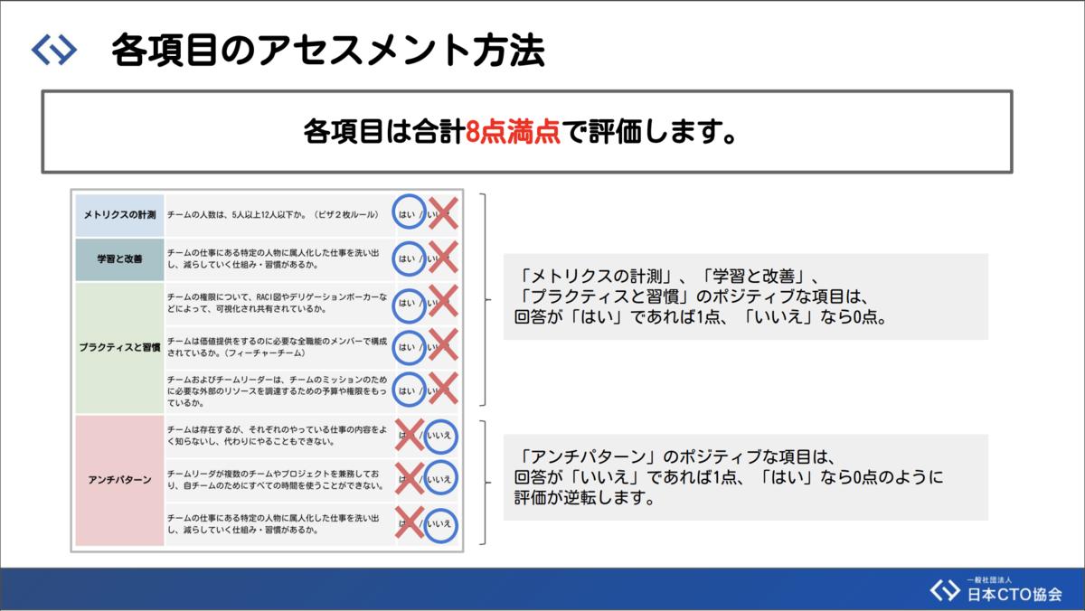 DX Criteria各項目のアセスメント方法