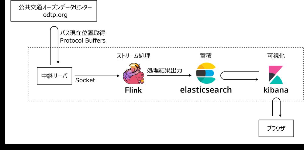 f:id:fltech:20210113134550p:plain:w600