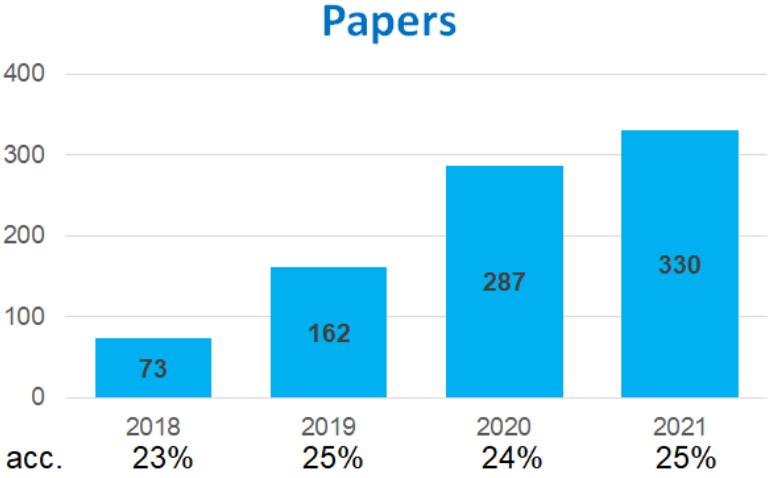 論文の採択率の推移