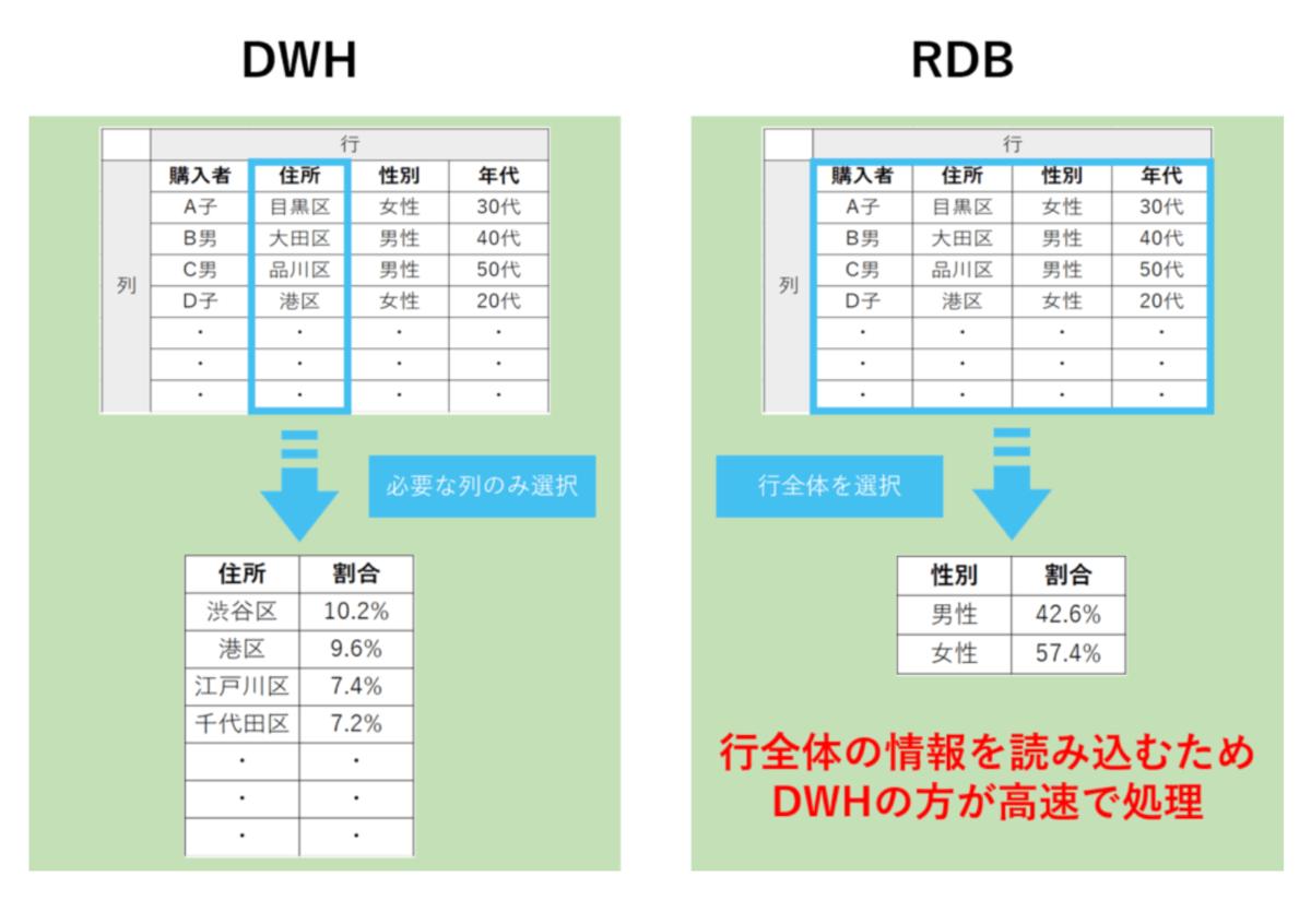 RDSとDWHの違い