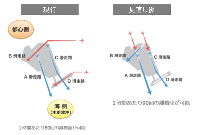 なぜ羽田空港は都心上空を通過すると発着枠が増えるのか。そして危険な3.5度の降下角と名古屋が抱えるジレンマとは。の画像