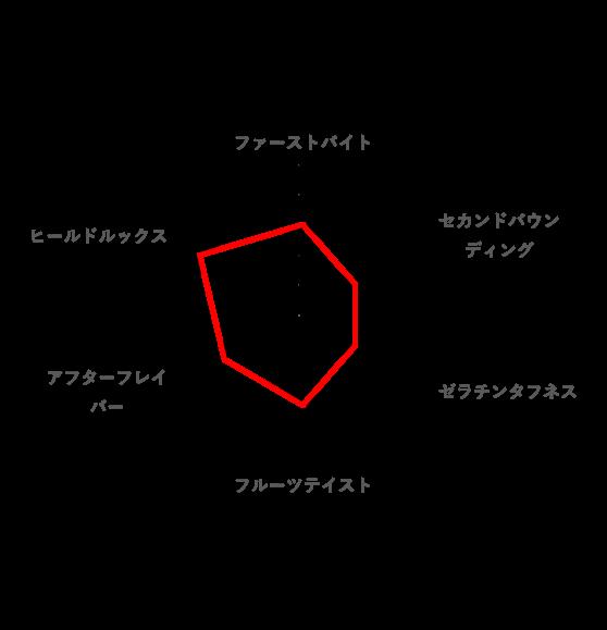 総合的な好みのレーダーチャート(ヒーリングっど プリキュアグミ)