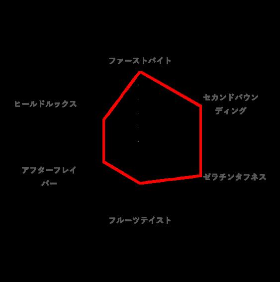 総合的な好みのレーダーチャート(レモンアップ)