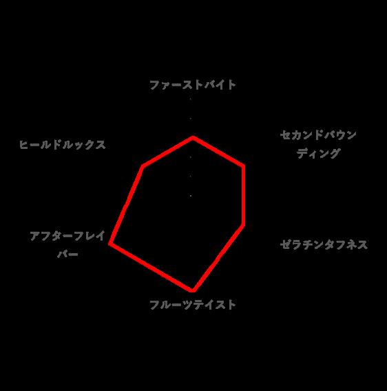 総合的な好みのレーダーチャート(ピュレグミプレミアム)