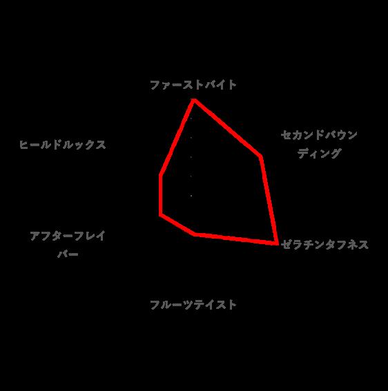 総合的な好みのレーダーチャート(カンロ ザ・ストロング)