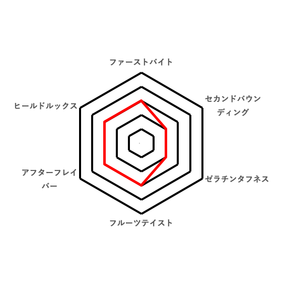 総合的な好みのレーダーチャート(コロロ ヒノカミコーラ)