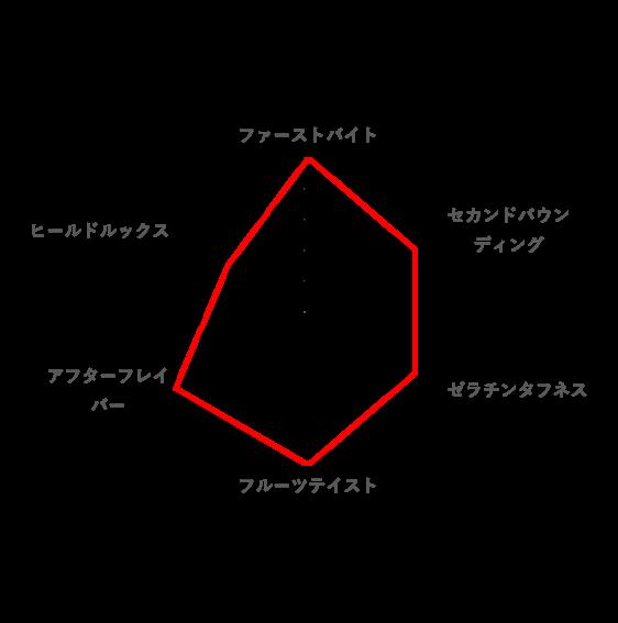 総合的な好みのレーダーチャート(ちびサワーズ フルーツアソート Premium)