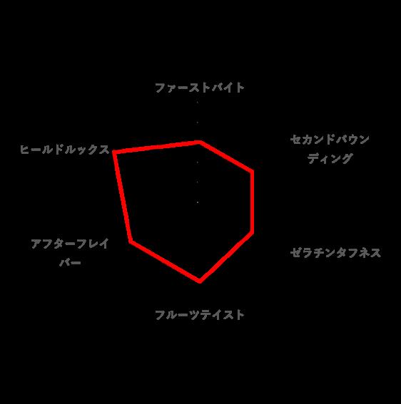 総合的な好みのレーダーチャート(ピュレリング)